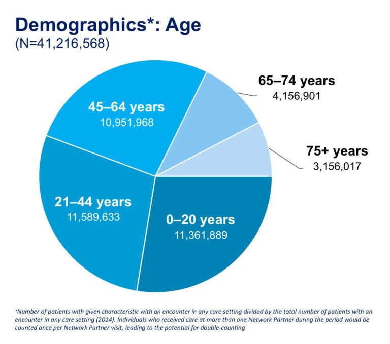 Pcornet Releases Early Data On Its Patient Demographics And